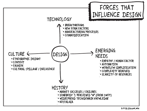 Futureproof_Perfection_and_Errors_Forces That Influence Design